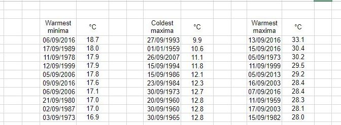 London's September extremes since 1959