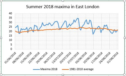Summer 2018: second hottest since 1797