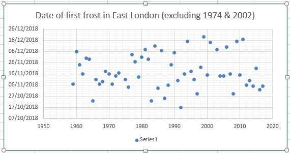 First frosts in East London since 1959