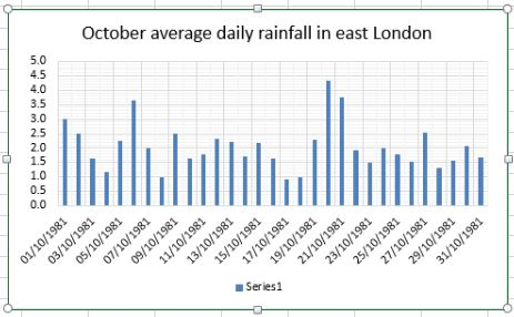 October rainfall