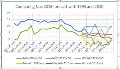 How cold will November end?