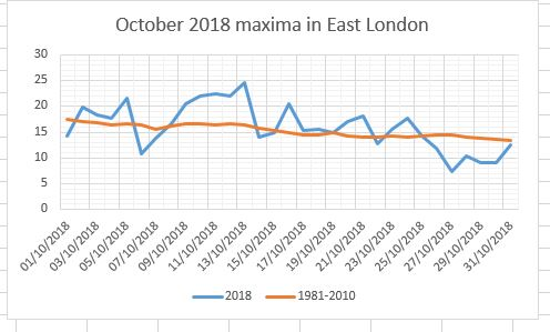 October 2018: average and rather sunny