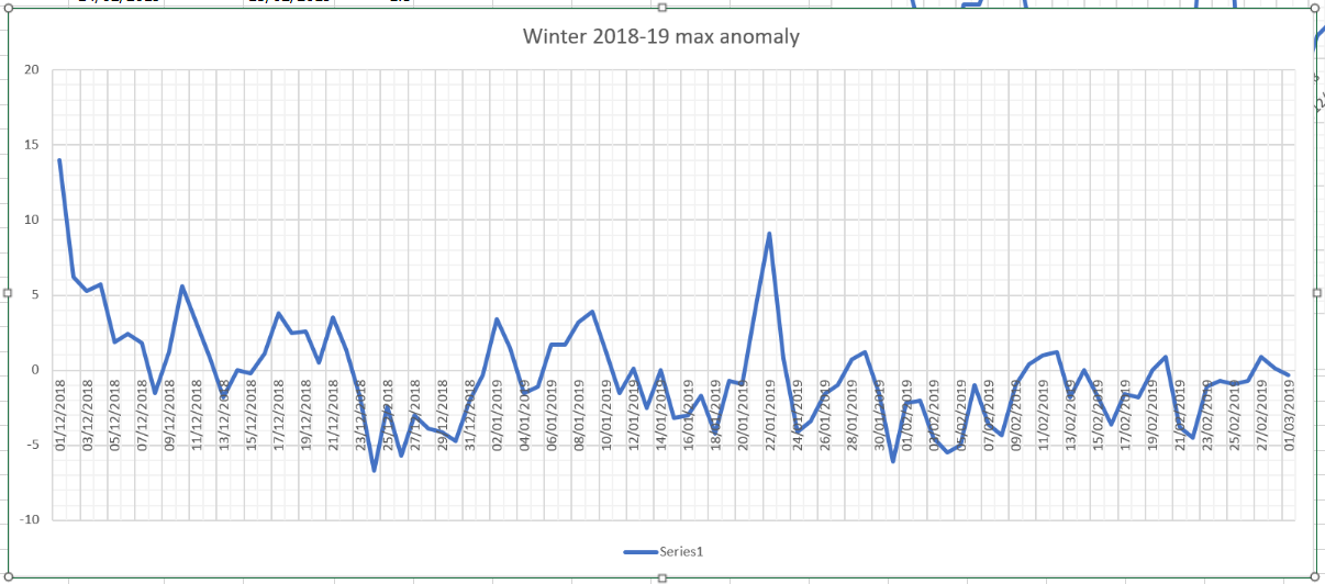 winter 2018-19 max anomaly.PNG
