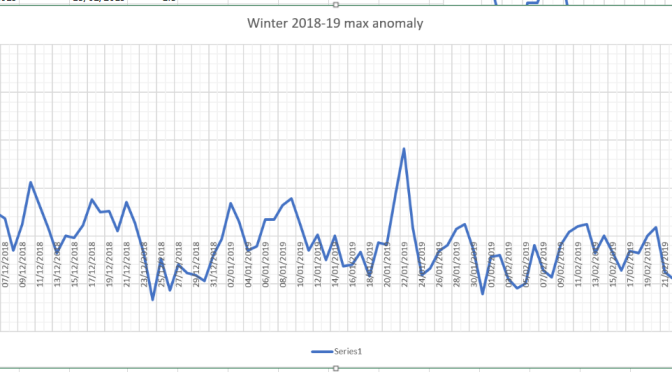 London winter forecast 2018-19