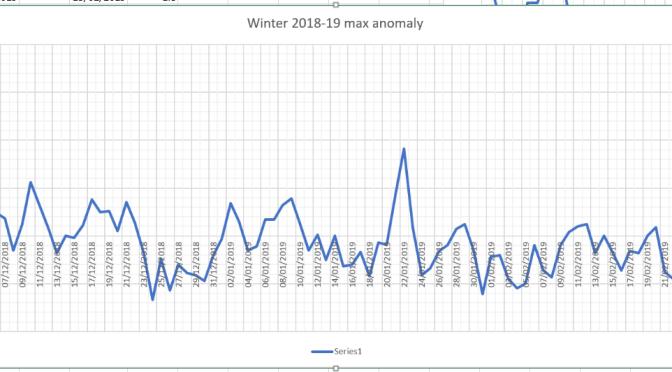 London winter forecast 2018-19