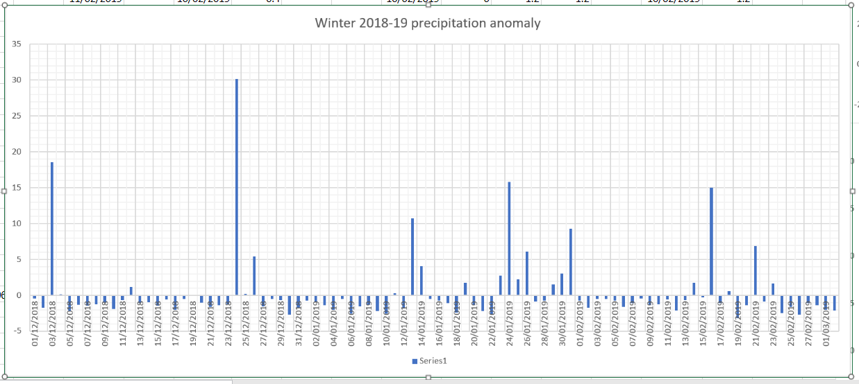 winter 2018-19 precip anomaly