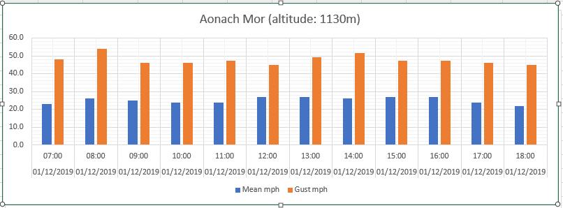aonach wind