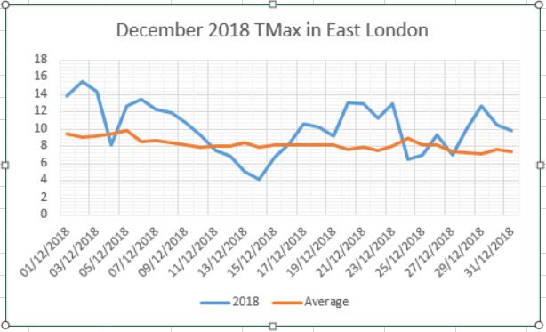 December 2018: average and benign