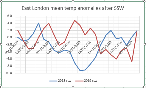 Update on effects of the polar vortex split