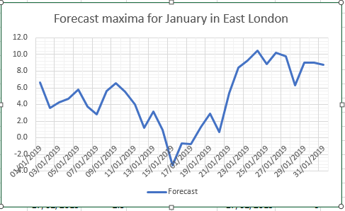 Winter proper to arrive mid January