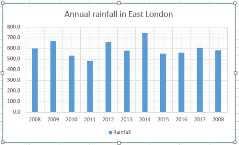 rain 2018