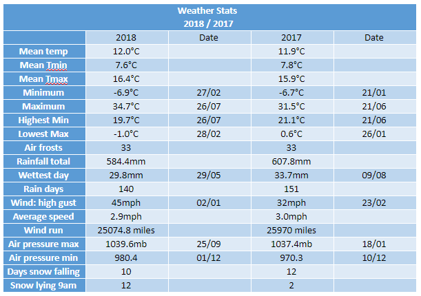 Wanstead Weather: 2018 review