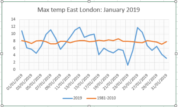January 2019: rather cold, dry