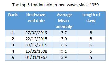 top 5 winter heatwaves