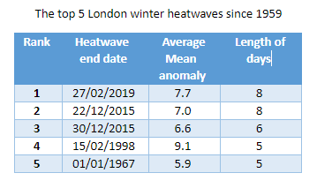 top 5 winter heatwaves