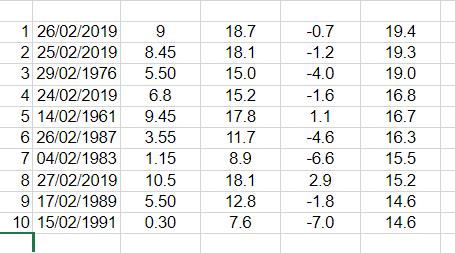February's record diurnal temperature ranges