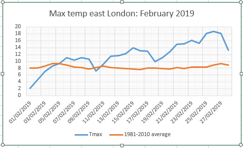 February 2019: very mild and sunny