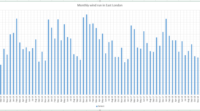 Data reveal windiest March for 4 years