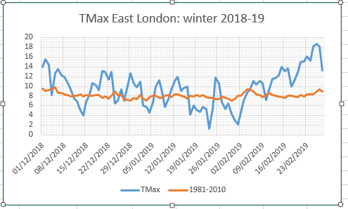 Winter 2018/19: average with extremes