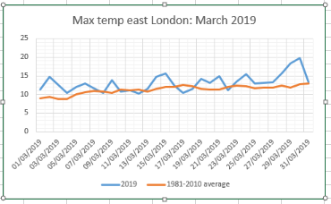 March 2019: mild and wet