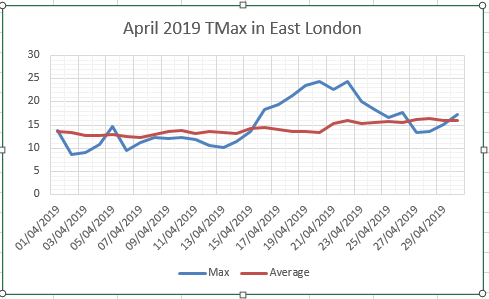 April 2019: average and dry