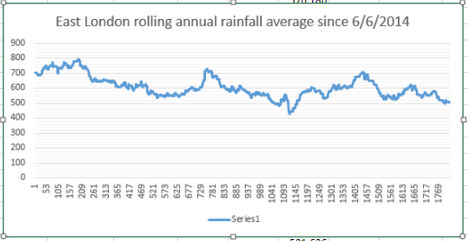 Front loaded rainfall months