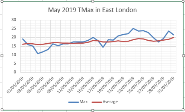 May 2019: average but dry