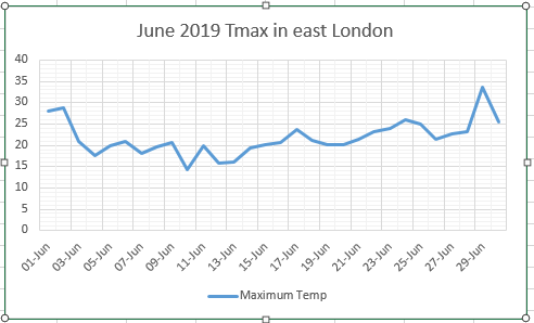 June 2019: record heat spike