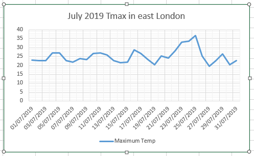 July 2019: a new Tmax record