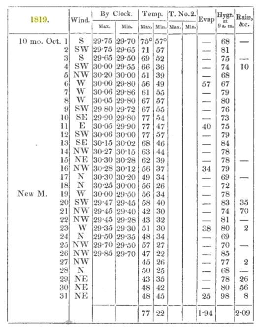 oct 1819