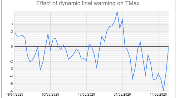 Dynamic early final warming and spring