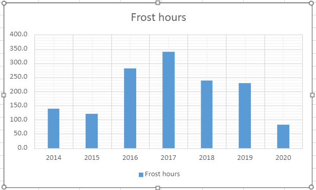 Hours of frost